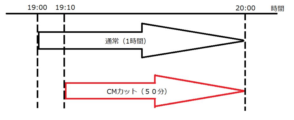 cmcut2