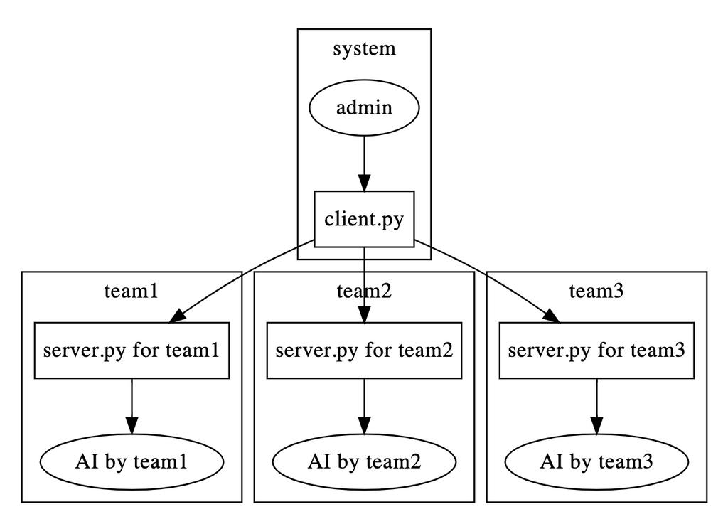 システムの図