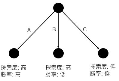 選択方針の図
