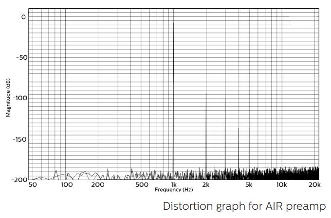coral-air-distortion-graph