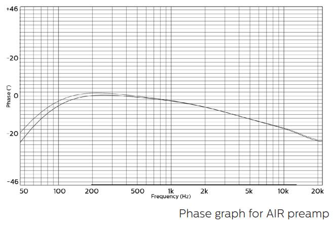 coral-air-phase-graph