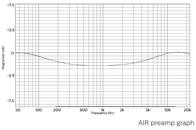 coral-air-preamp-graph