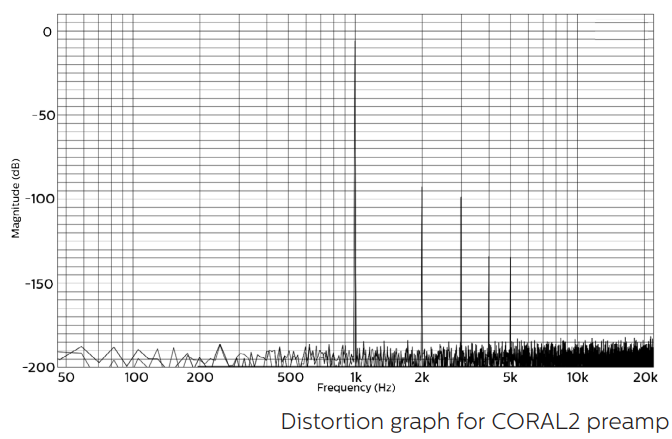 coral-coral-distortion-graph