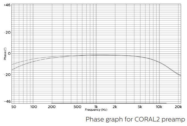 coral-coral-phase-graph