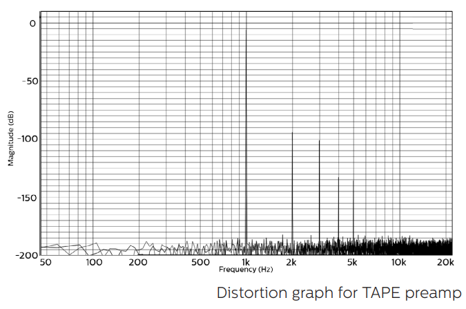 coral-tape-distortion-graph