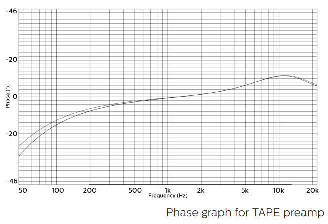 coral-tape-phase-graph