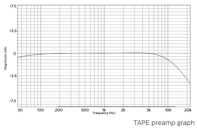 coral-tape-preamp-graph