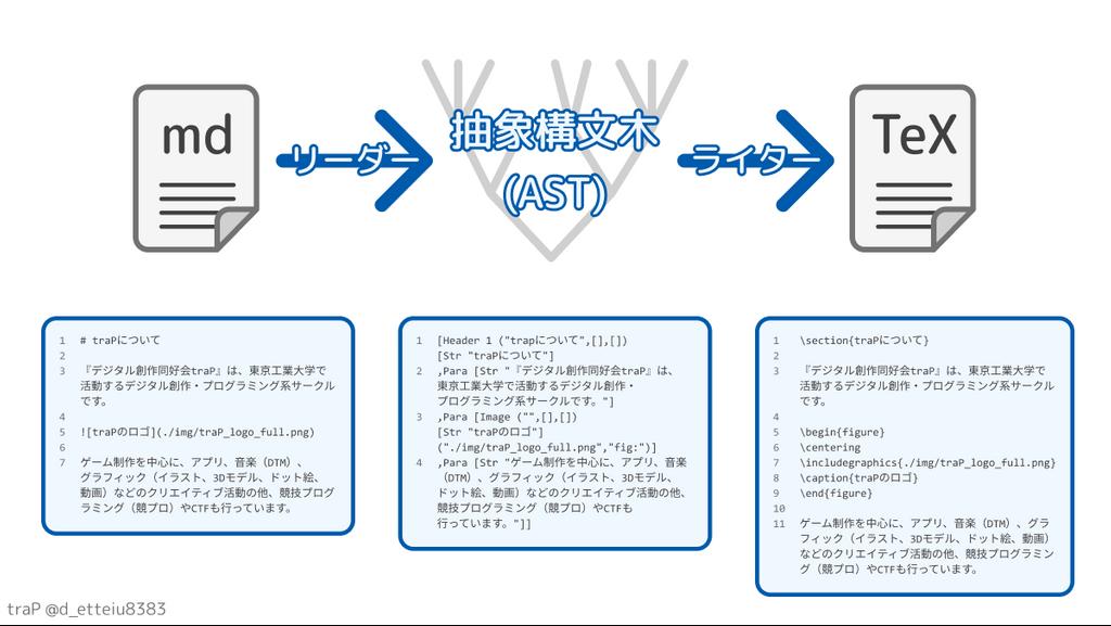 Pandocの変換動作例